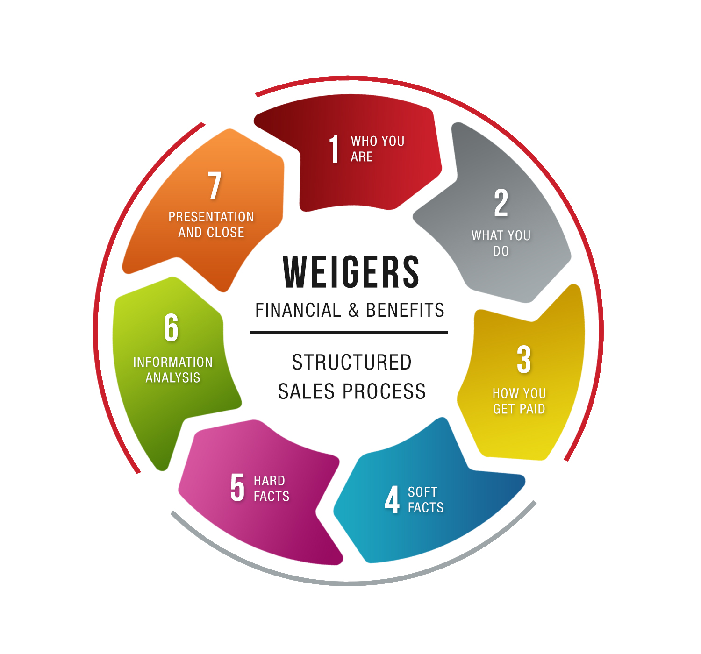 Financial Planning: Modern, Upmarket Vector Design For Wiegers Financial