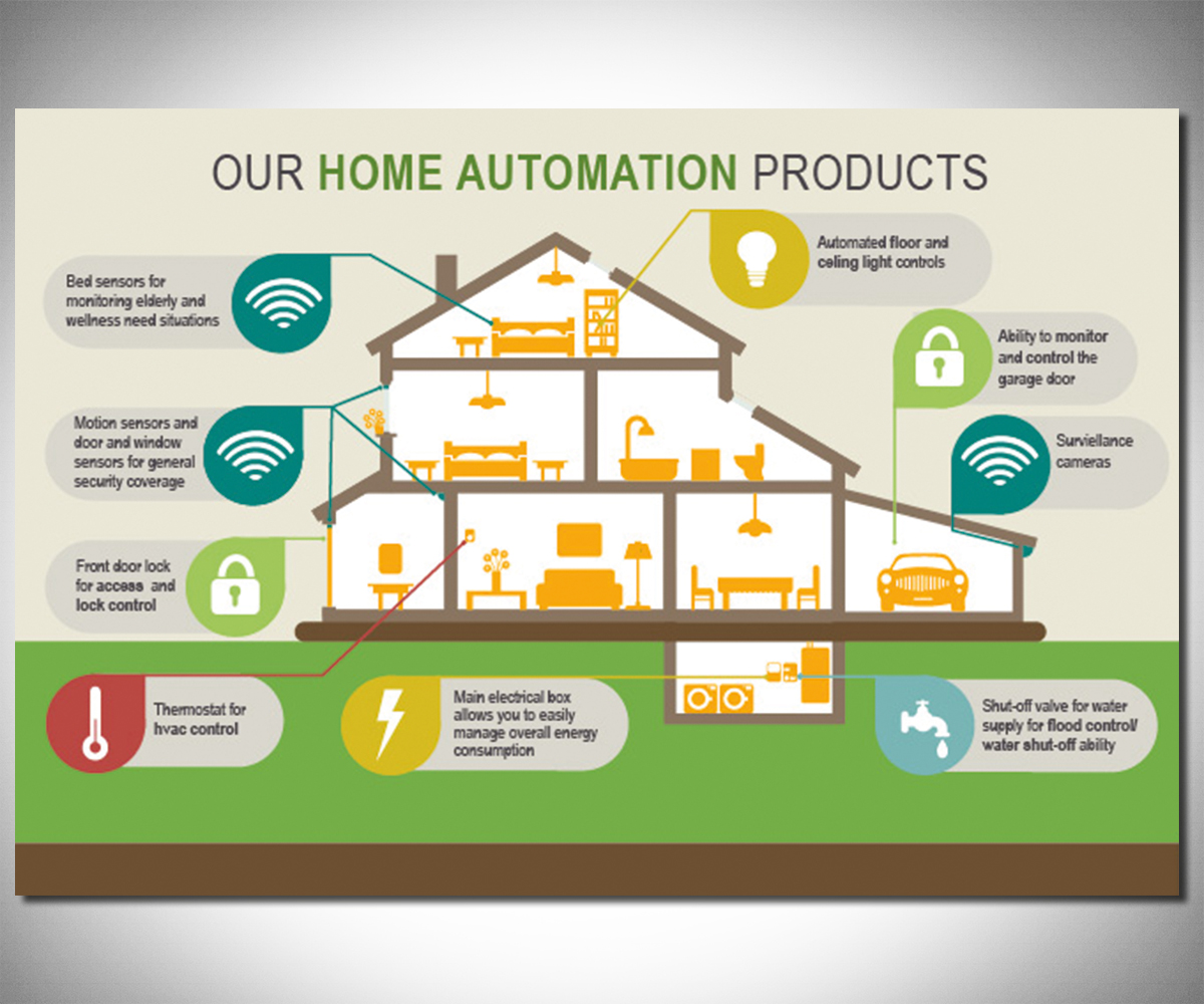 Infographic Design By Alison For Home Security Company Needs Smart Home  Infographic   Design #7093337
