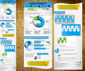 Illustration Design by Rohan Alexander - Smartphone user experience infographic required...