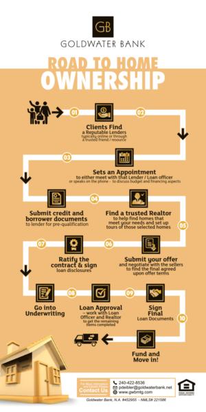 35 Bunt Flyer-Designs | Mortgage Flyer-Design Projekt für Goldwater Bank