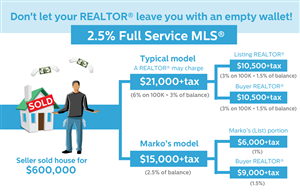 Illustration Design by CanonShooter - Illustration / Infographic for REALTOR®