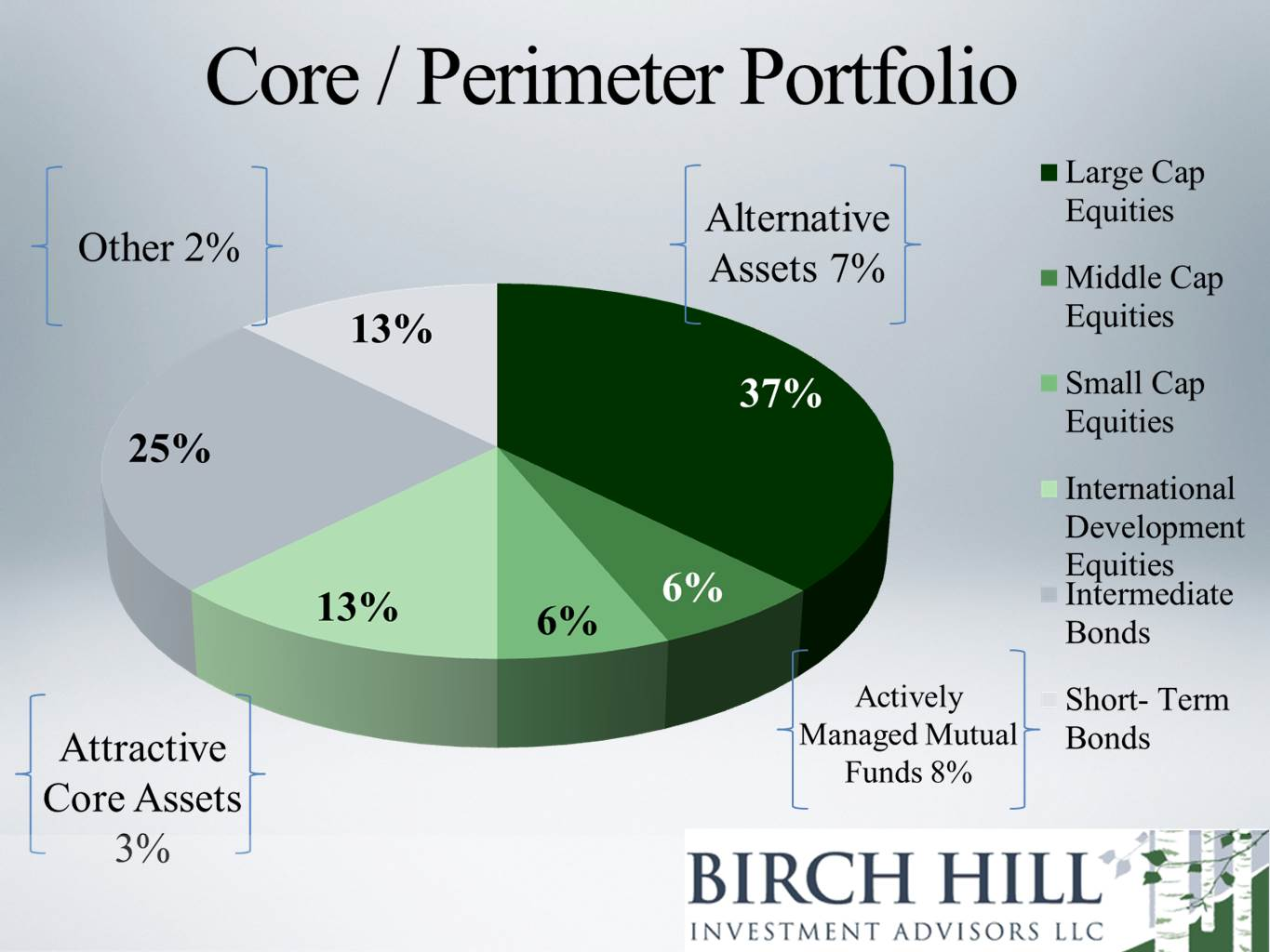 Serious professional powerpoint design for gary mikula by dorota powerpoint design by dorotary for core investment strategys super pie chart design nvjuhfo Image collections