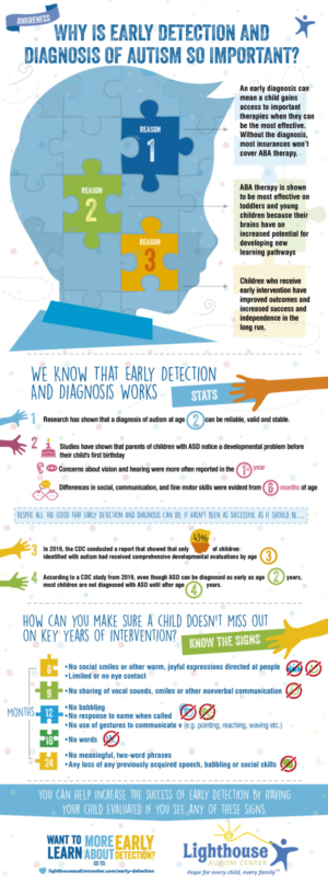 Early Autism Diagnosis Key To Effective >> Early Detection And Diagnosis Of Autism Infographic 13