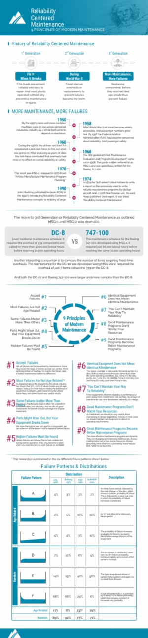 Infographic Design by gebit