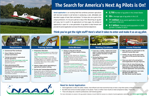 Illustration Design by sandeshnarvekar - Agricultural Aviation Association Needs an Info...