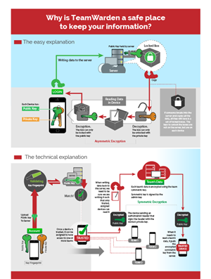 Graphic Design by Jozbel - InfoGraphic needed for a security product - exp...