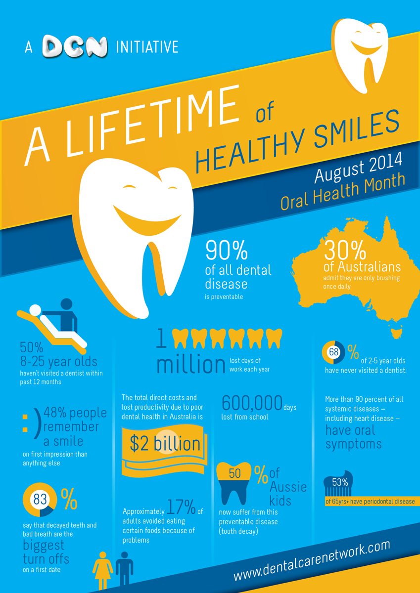 Poster design health - Poster Design By Meena Bor For Oral Health Month Infographic A Lifetime Of Healthy