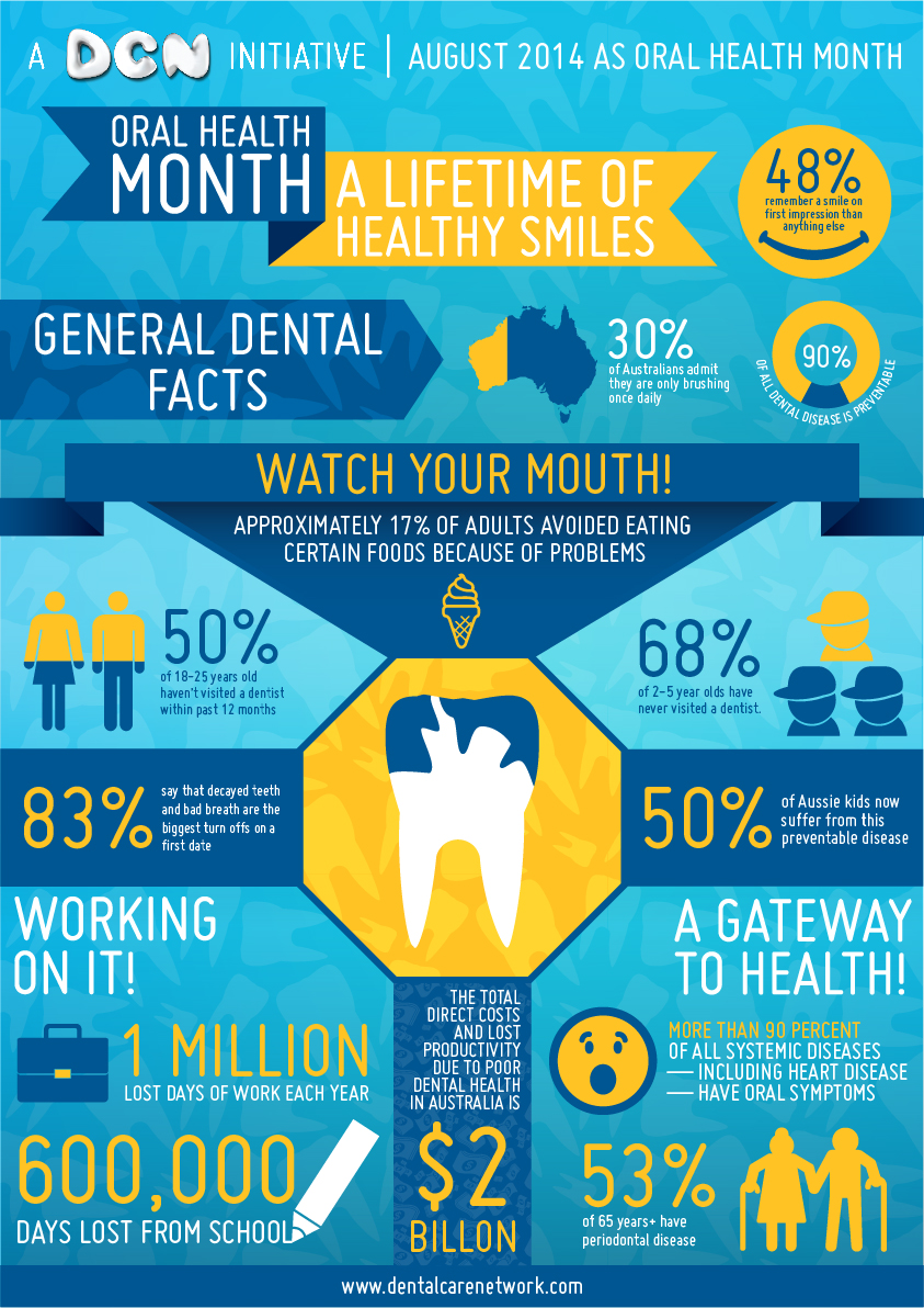 Poster design health - Poster Design Design 3987598 Submitted To Oral Health Month Infographic A Lifetime