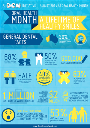 Poster Design by Ken-WCT - Oral Health Month infographic - A Lifetime of H...