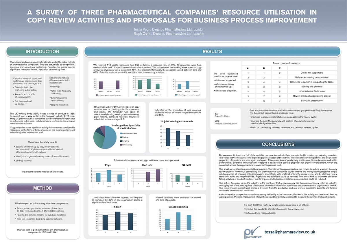 Poster design business - Poster Design By Karen Gameiro For Pharma Compliance Business Needs An Eye Catching Academic Poster