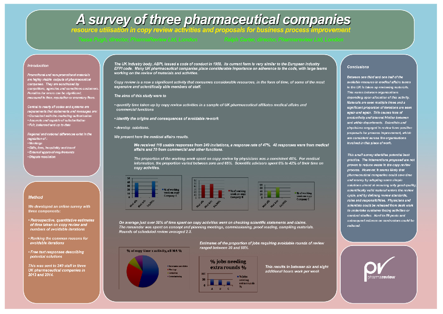Poster design academic - Poster Design By Samsongrfx For Pharma Compliance Business Needs An Eye Catching Academic Poster Design