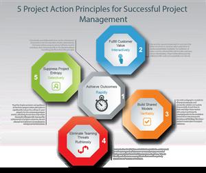 Illustration Design by bestwork - Illustrations for a Project Management Concept