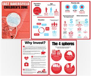 Brochure Design by Norden Soul - East Bakersfield Children Zone Presentation